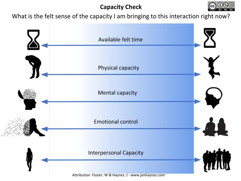 Capacity Check